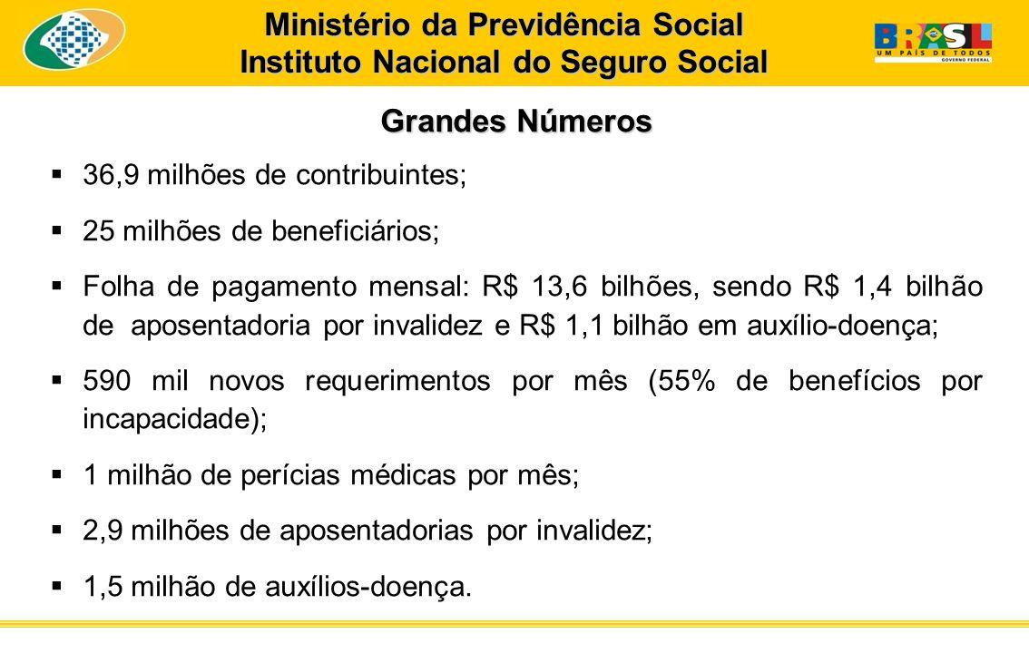 Grandes Números 36,9 milhões de contribuintes; 25 milhões de beneficiários; Folha de pagamento mensal: R$ 13,6 bilhões, sendo R$ 1,4 bilhão de aposent