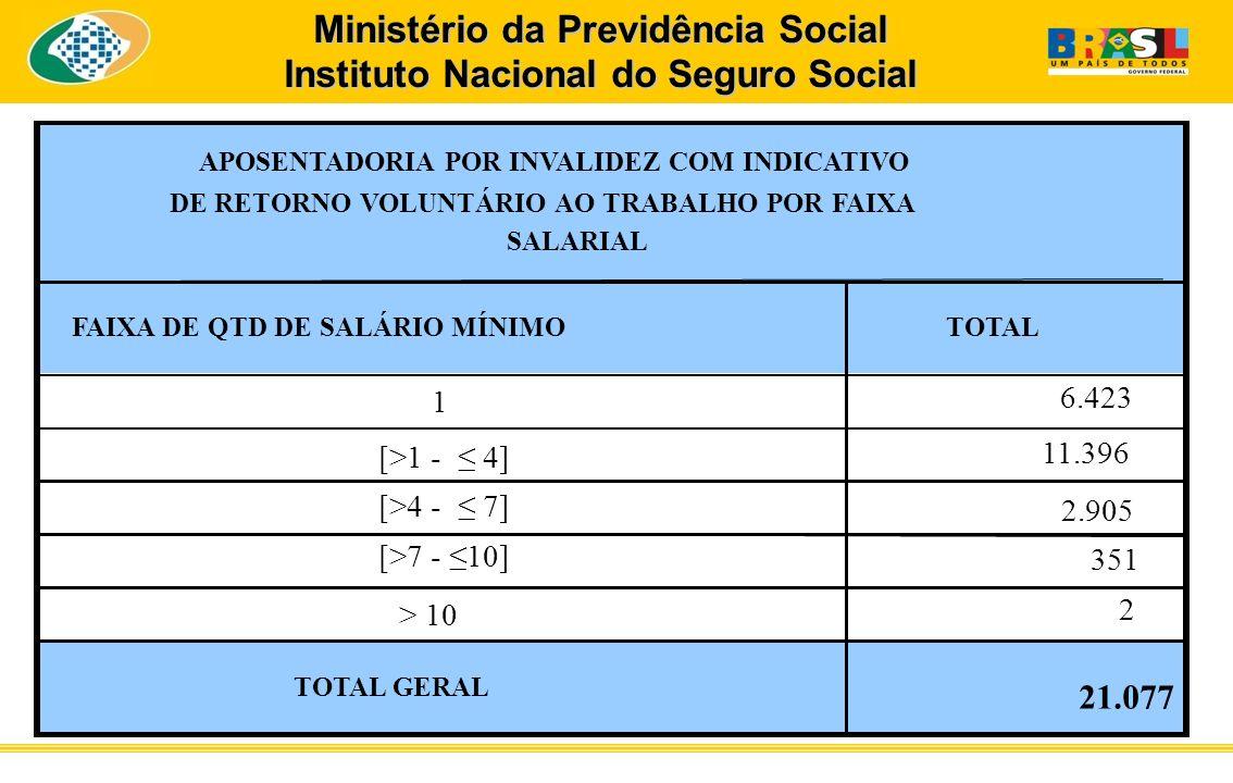 FAIXA DE QTD DE SALÁRIO MÍNIMOTOTAL 1 6.423 [>1 - 4] 11.396 [>4 - 7] 2.905 [>7 - 10] 351 > 10 2 TOTAL GERAL 21.077 APOSENTADORIA POR INVALIDEZ COM IND