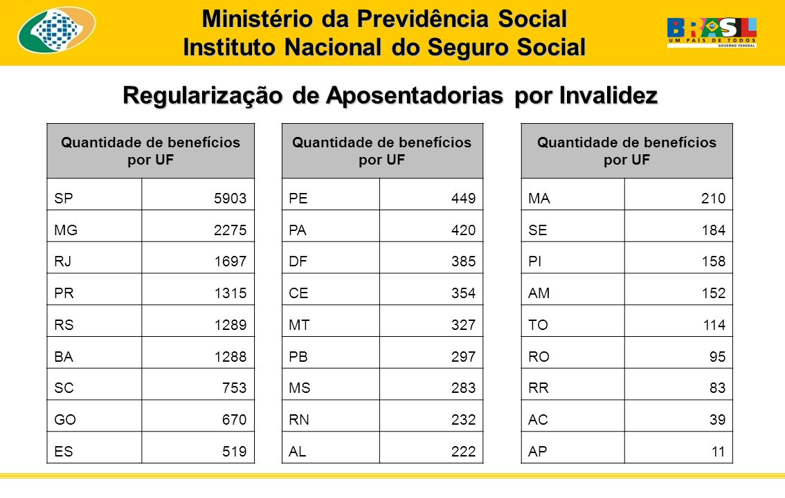Regularização de Aposentadorias por Invalidez Ministério da Previdência Social Instituto Nacional do Seguro Social Quantidade de benefícios por UF SP5