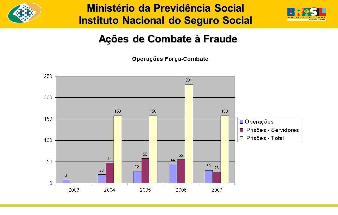 Ações de Combate à Fraude Ministério da Previdência Social Instituto Nacional do Seguro Social