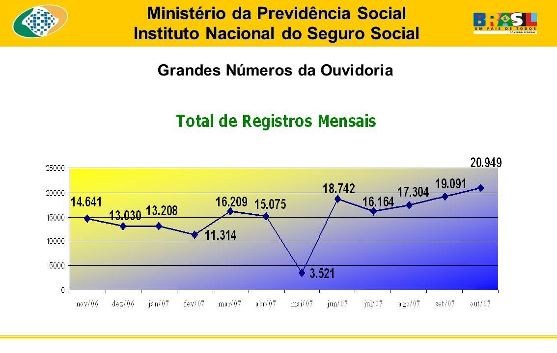 Ministério da Previdência Social Instituto Nacional do Seguro Social Grandes Números da Ouvidoria