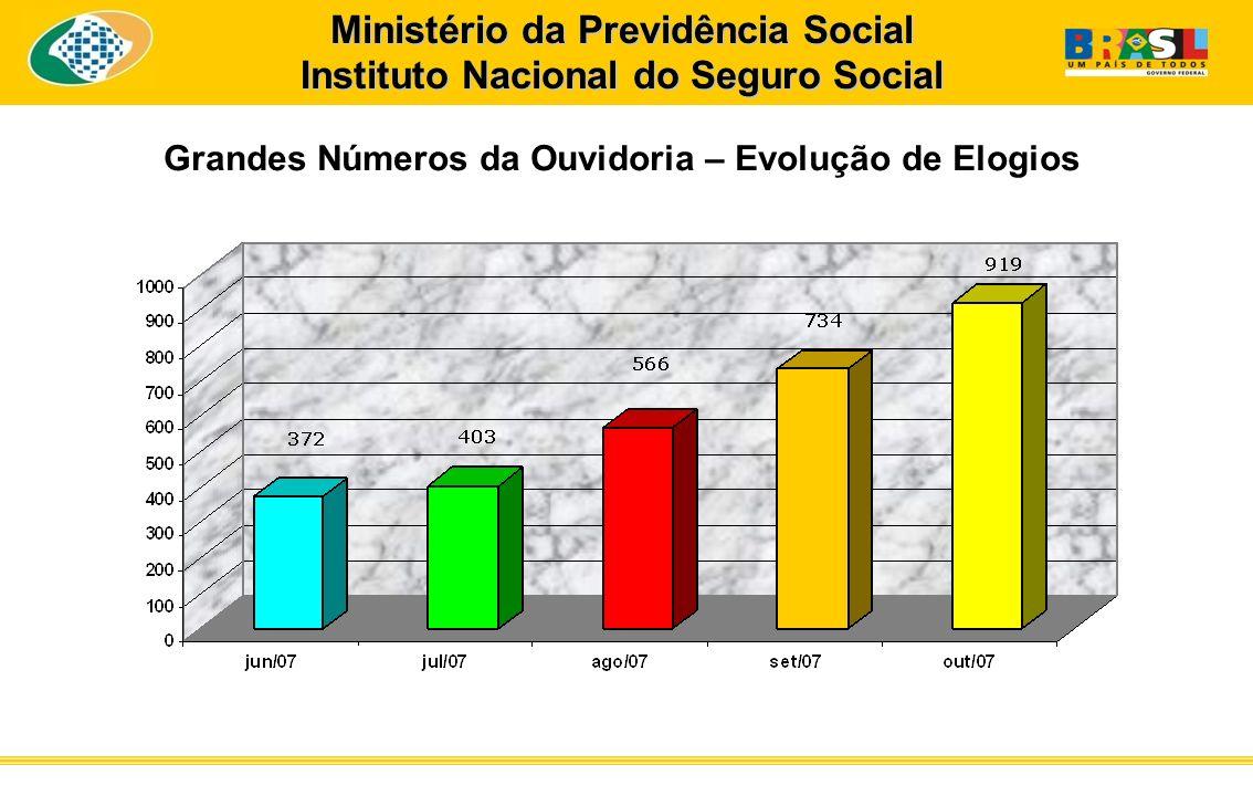 Ministério da Previdência Social Instituto Nacional do Seguro Social Grandes Números da Ouvidoria – Evolução de Elogios