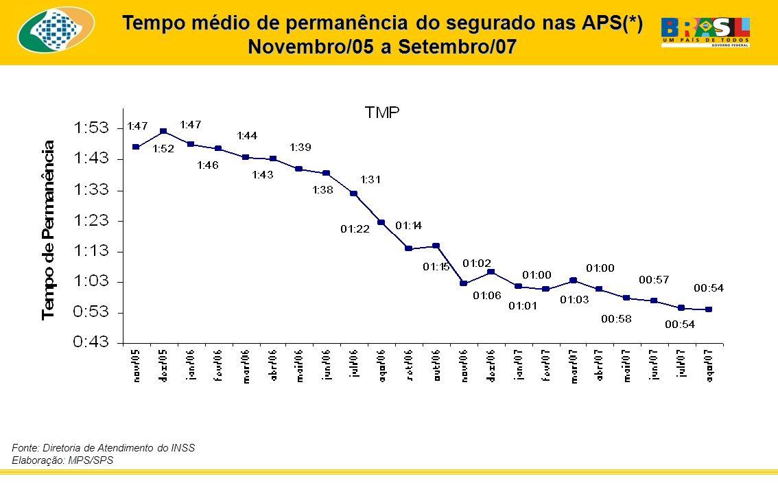 Tempo médio de permanência do segurado nas APS(*) Novembro/05 a Setembro/07 Fonte: Diretoria de Atendimento do INSS Elaboração: MPS/SPS