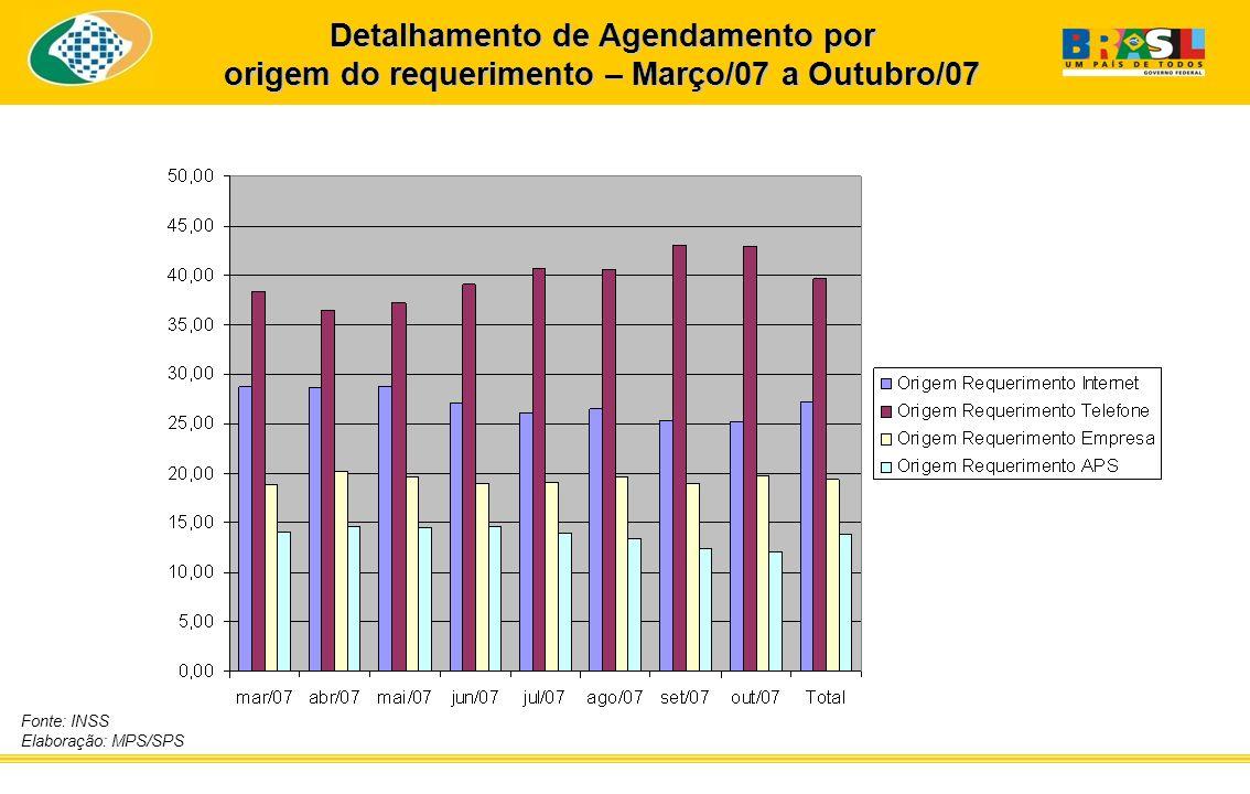 Fonte: INSS Elaboração: MPS/SPS Detalhamento de Agendamento por origem do requerimento – Março/07 a Outubro/07