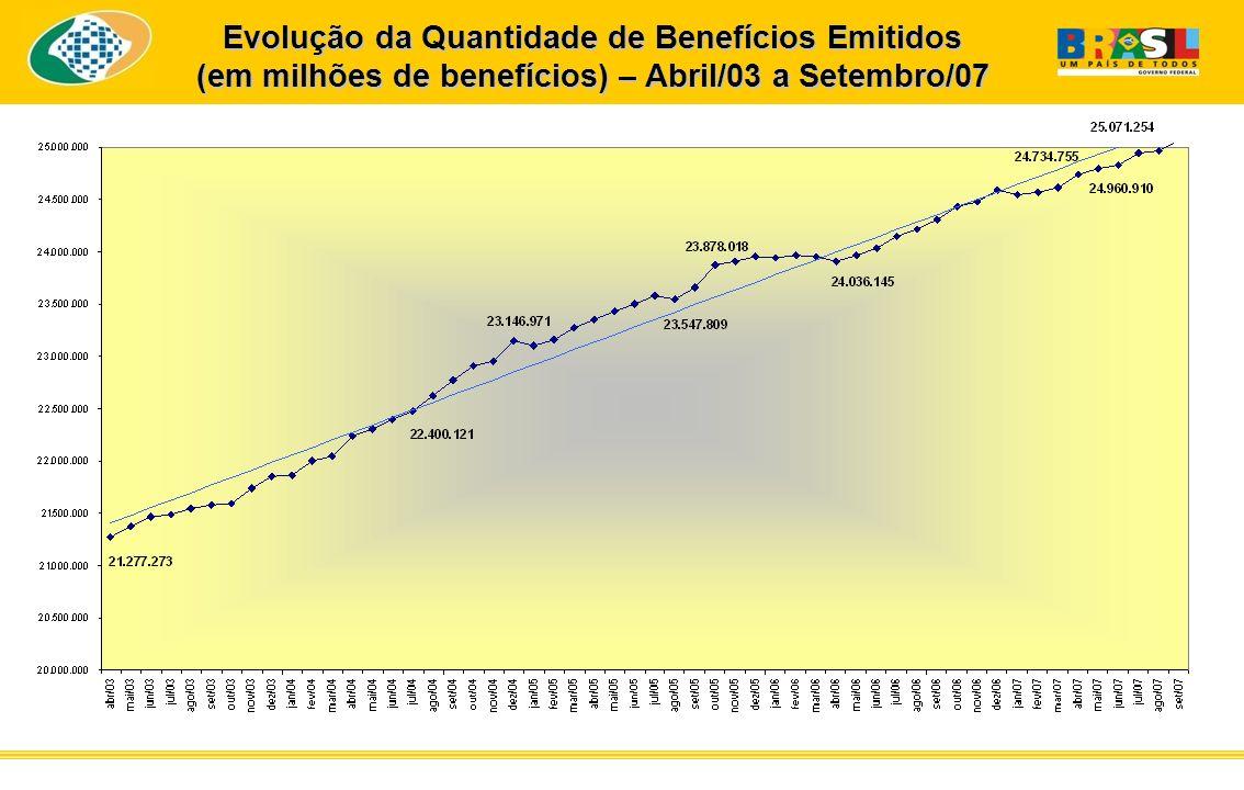 Evolução da Quantidade de Benefícios Emitidos (em milhões de benefícios) – Abril/03 a Setembro/07