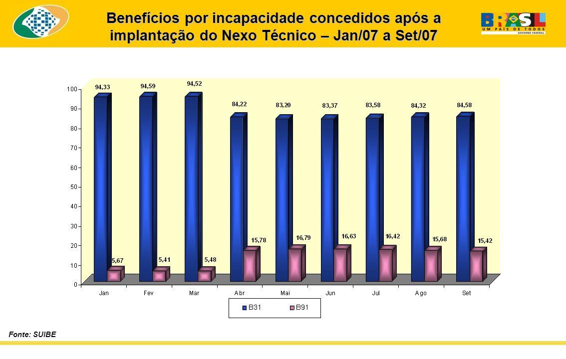Fonte: SUIBE Benefícios por incapacidade concedidos após a implantação do Nexo Técnico – Jan/07 a Set/07