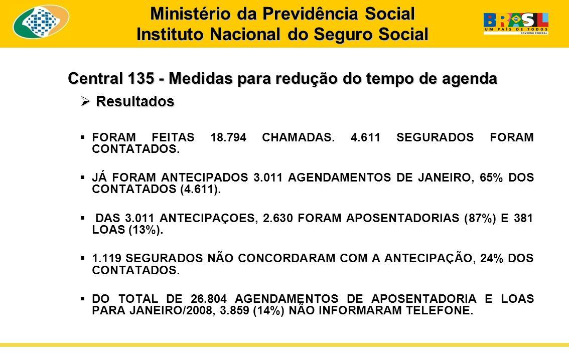 Central 135 - Medidas para redução do tempo de agenda Resultados Resultados FORAM FEITAS 18.794 CHAMADAS. 4.611 SEGURADOS FORAM CONTATADOS. JÁ FORAM A