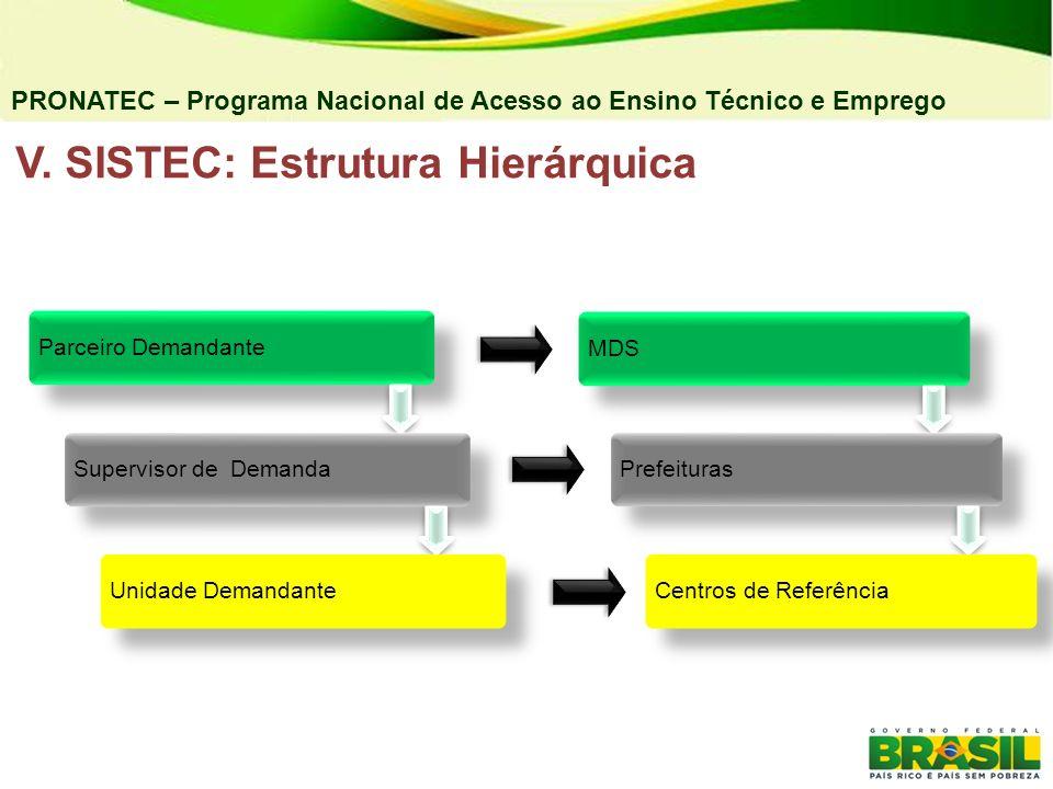 V. SISTEC: Estrutura Hierárquica