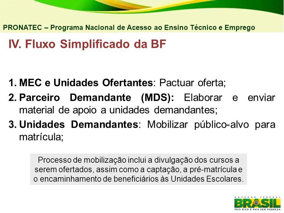 IV. Fluxo Simplificado da BF 1. MEC e Unidades Ofertantes: Pactuar oferta; 2. Parceiro Demandante (MDS): Elaborar e enviar material de apoio a unidade