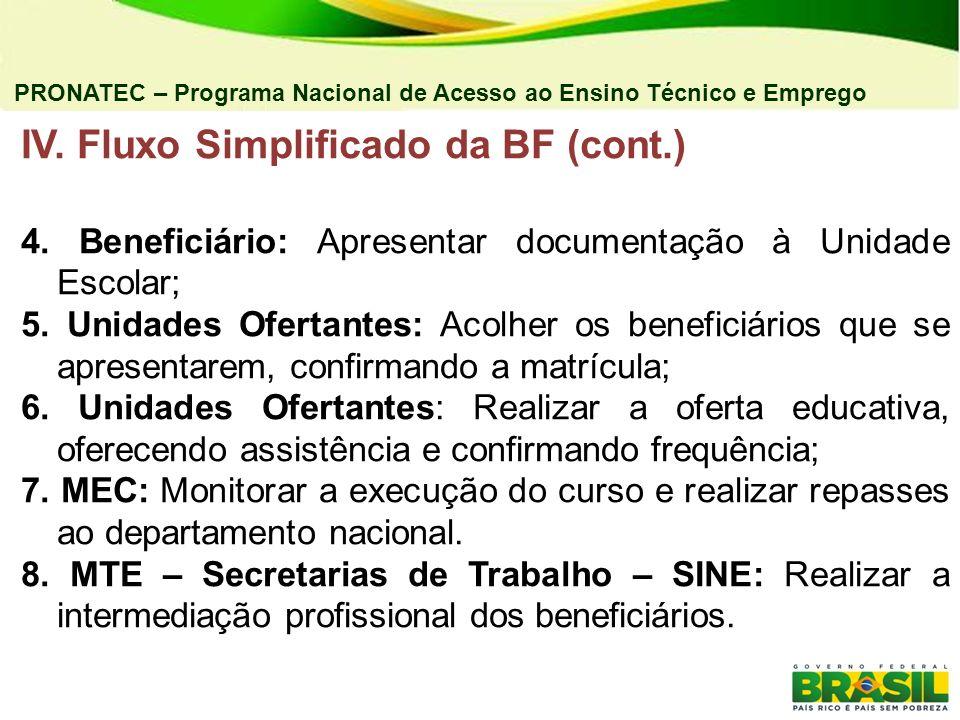 IV. Fluxo Simplificado da BF (cont.) 4. Beneficiário: Apresentar documentação à Unidade Escolar; 5. Unidades Ofertantes: Acolher os beneficiários que