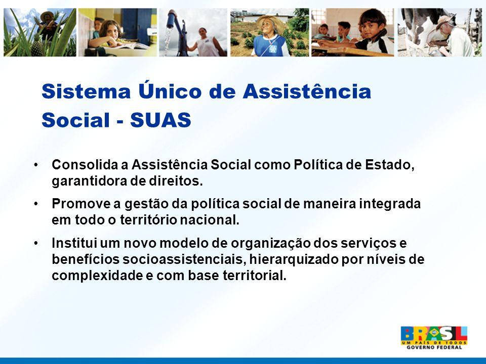 Sistema Único de Assistência Social - SUAS Consolida a Assistência Social como Política de Estado, garantidora de direitos. Promove a gestão da políti