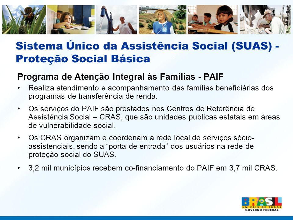 Sistema Único da Assistência Social (SUAS) - Proteção Social Básica Programa de Atenção Integral às Famílias - PAIF Realiza atendimento e acompanhamen