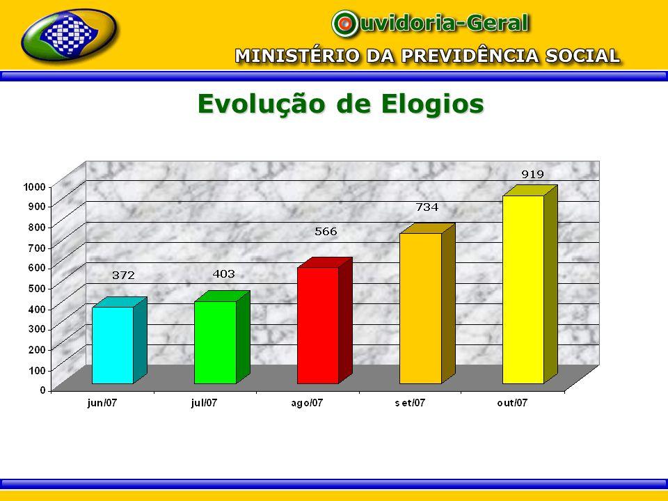 Gestão de pessoas Capacitação de todo pessoal da Ouvidoria no novo sistema SOUWEB; Legislação Previdenciária; Português para os analistas que elaboram cartas; Capacitação para os interlocutores externos.