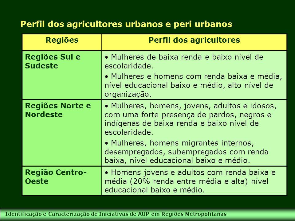 Identificação e Caracterização de Iniciativas de AUP em Regiões Metropolitanas Perfil dos agricultores urbanos e peri urbanos RegiõesPerfil dos agricu