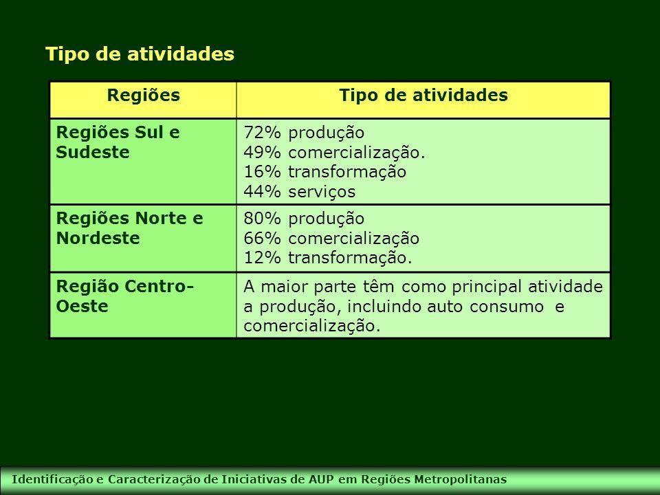 Identificação e Caracterização de Iniciativas de AUP em Regiões Metropolitanas Tipo de atividades RegiõesTipo de atividades Regiões Sul e Sudeste 72%