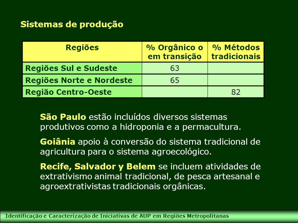 Identificação e Caracterização de Iniciativas de AUP em Regiões Metropolitanas Sistemas de produção Regiões% Orgânico o em transição % Métodos tradici