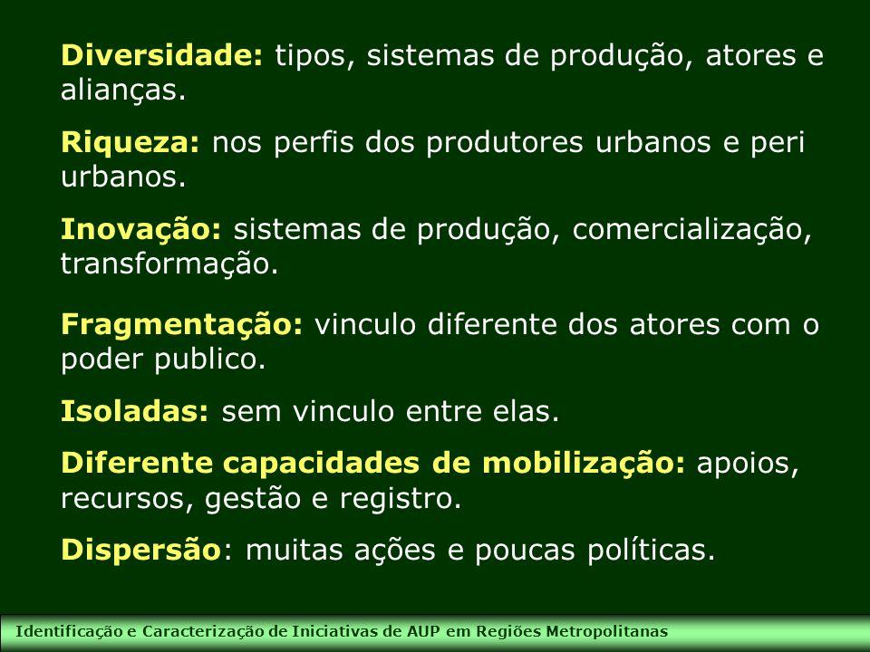 Identificação e Caracterização de Iniciativas de AUP em Regiões Metropolitanas Diversidade: tipos, sistemas de produção, atores e alianças. Riqueza: n