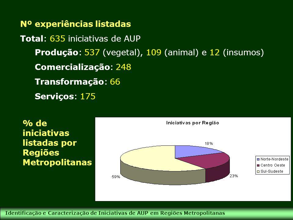 Identificação e Caracterização de Iniciativas de AUP em Regiões Metropolitanas Tipo de atividades RegiõesTipo de atividades Regiões Sul e Sudeste 72% produção 49% comercialização.