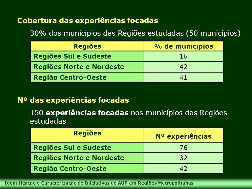 Identificação e Caracterização de Iniciativas de AUP em Regiões Metropolitanas Cobertura das experiências focadas 30% dos municípios das Regiões estud
