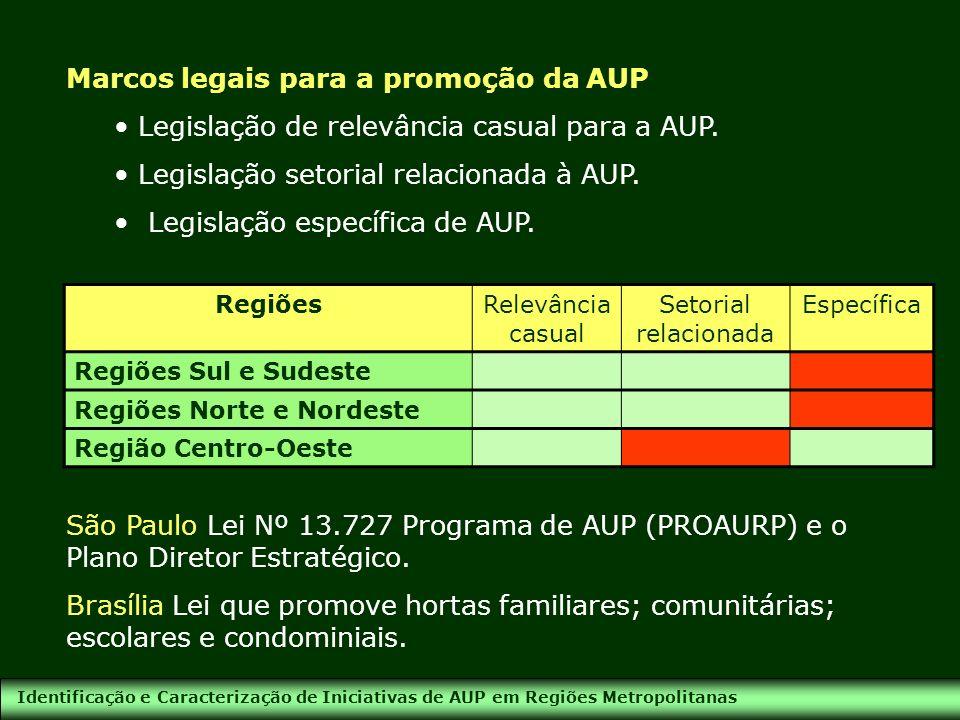 Identificação e Caracterização de Iniciativas de AUP em Regiões Metropolitanas Marcos institucionais para a promoção da AUP Estruturas e espaços de suporte que permitem a implementação das políticas públicas e a aplicação da legislação vigente.
