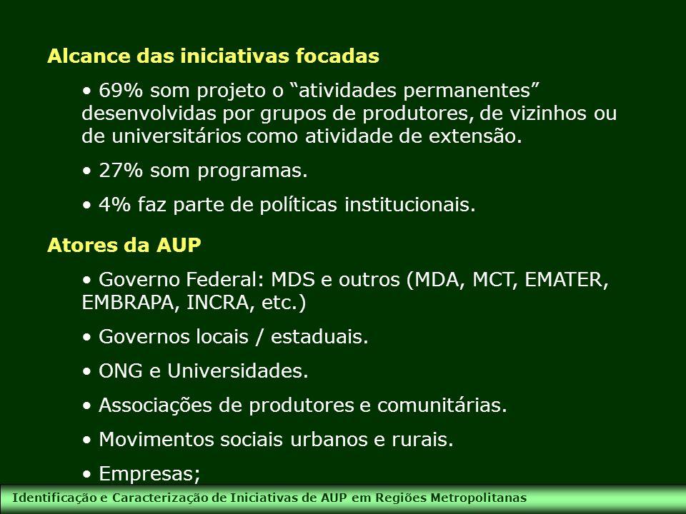 Identificação e Caracterização de Iniciativas de AUP em Regiões Metropolitanas Alcance das iniciativas focadas 69% som projeto o atividades permanente