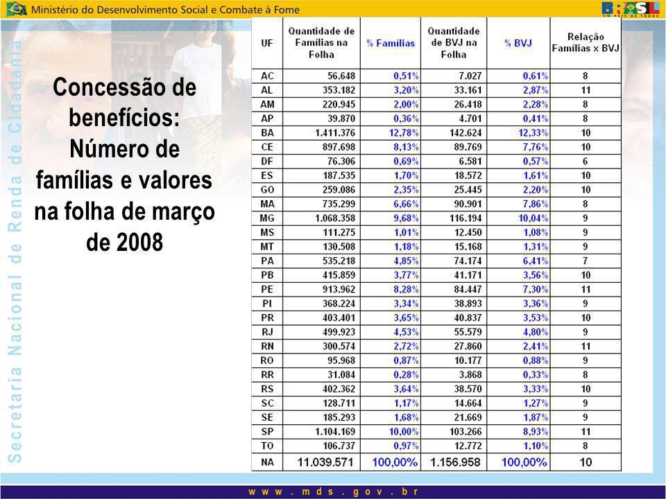 Concessão de benefícios: Número de famílias e valores na folha de março de 2008