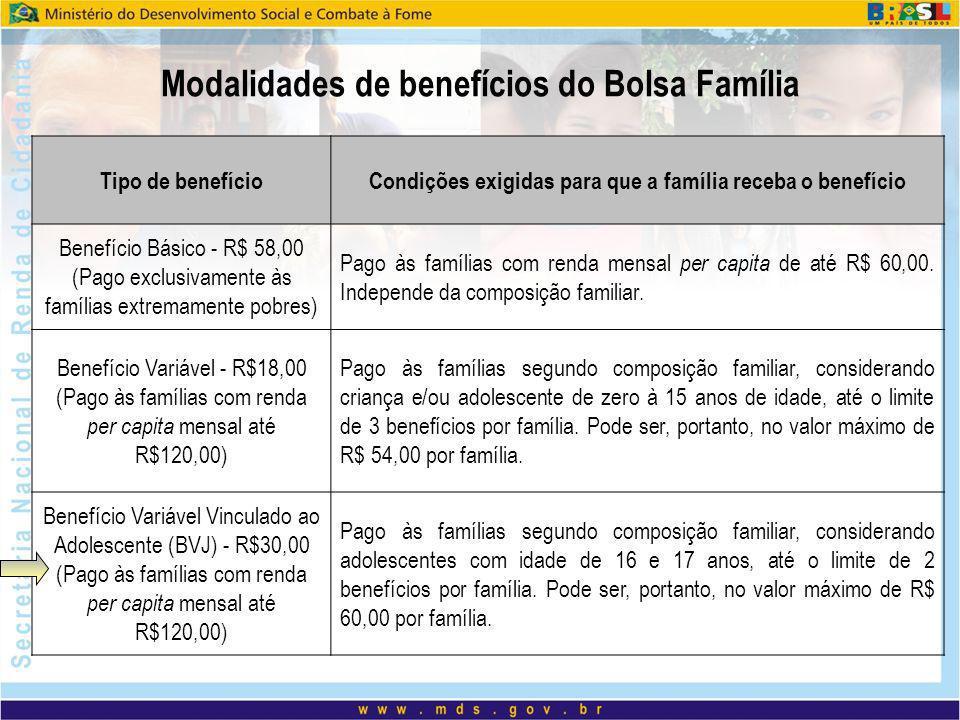 Tipo de benefícioCondições exigidas para que a família receba o benefício Benefício Básico - R$ 58,00 (Pago exclusivamente às famílias extremamente po