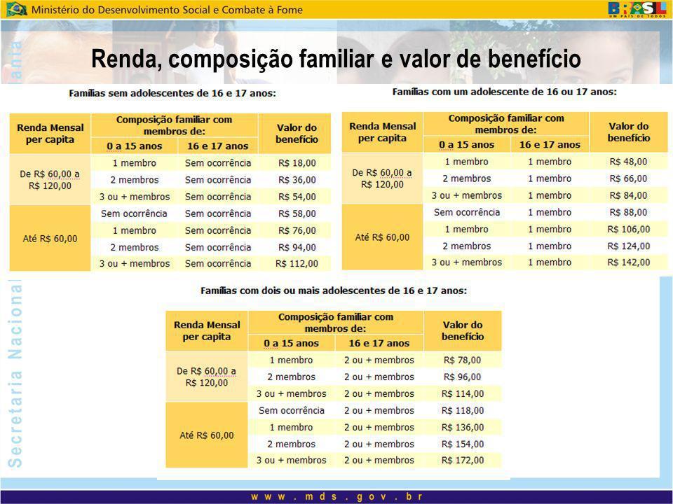 Renda, composição familiar e valor de benefício