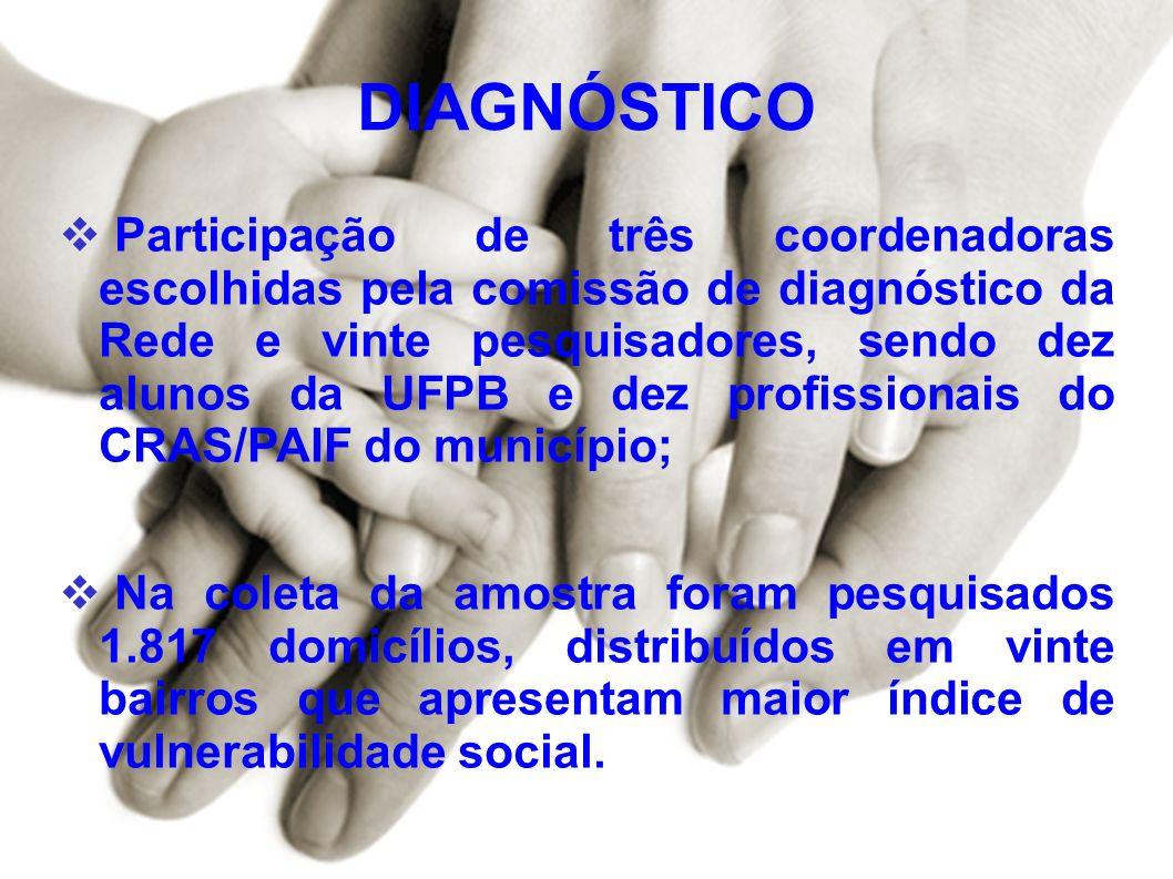 DIAGNÓSTICO Participação de três coordenadoras escolhidas pela comissão de diagnóstico da Rede e vinte pesquisadores, sendo dez alunos da UFPB e dez p
