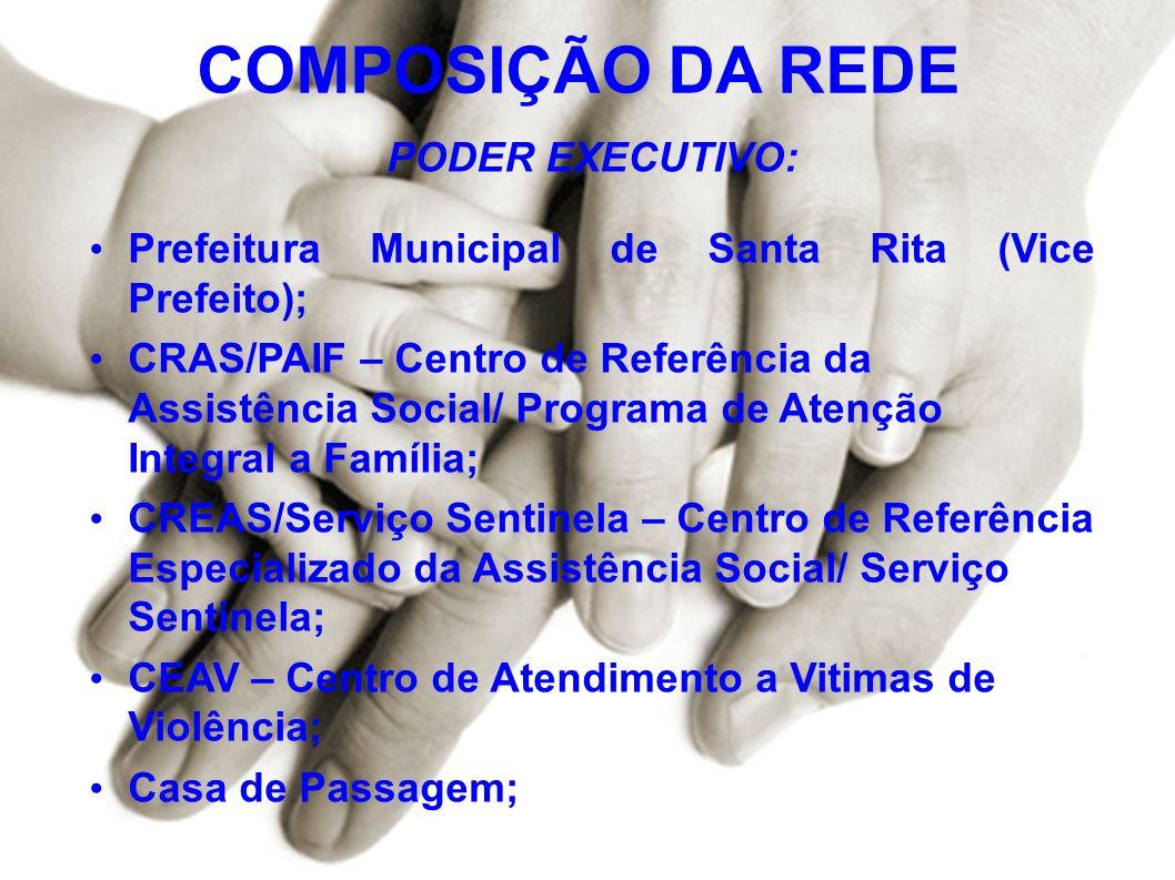COMPOSIÇÃO DA REDE PODER EXECUTIVO: Prefeitura Municipal de Santa Rita (Vice Prefeito); CRAS/PAIF – Centro de Referência da Assistência Social/ Progra