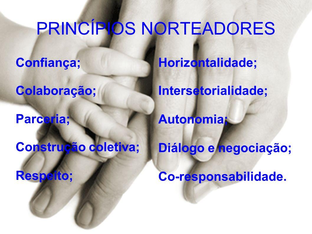 PRINCÍPIOS NORTEADORES Confiança; Colaboração; Parceria; Construção coletiva; Respeito; Horizontalidade; Intersetorialidade; Autonomia; Diálogo e nego