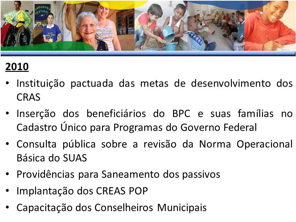2010 Instituição pactuada das metas de desenvolvimento dos CRAS Inserção dos beneficiários do BPC e suas famílias no Cadastro Único para Programas do