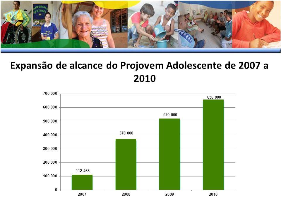 Expansão de alcance do Projovem Adolescente de 2007 a 2010