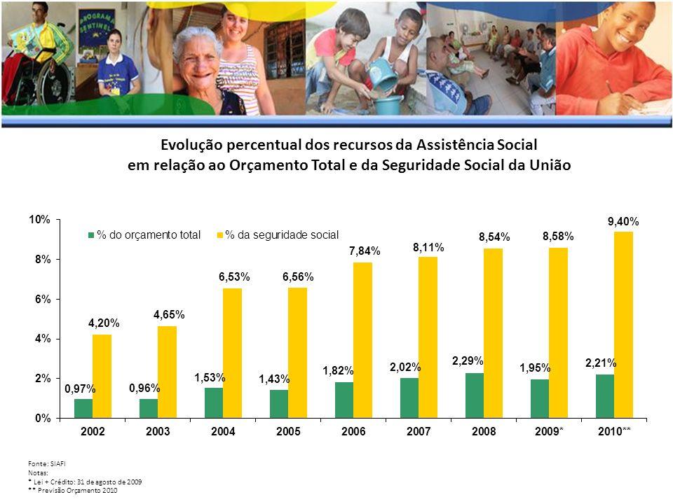 Evolução percentual dos recursos da Assistência Social em relação ao Orçamento Total e da Seguridade Social da União Fonte: SIAFI Notas: * Lei + Crédi
