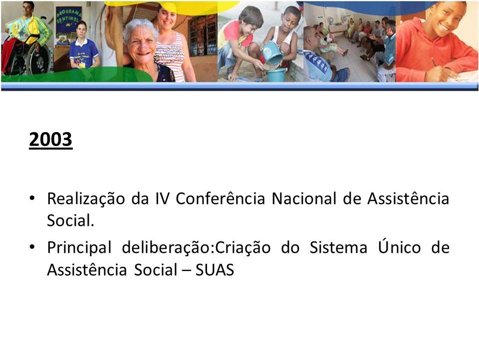2003 Realização da IV Conferência Nacional de Assistência Social. Principal deliberação:Criação do Sistema Único de Assistência Social – SUAS