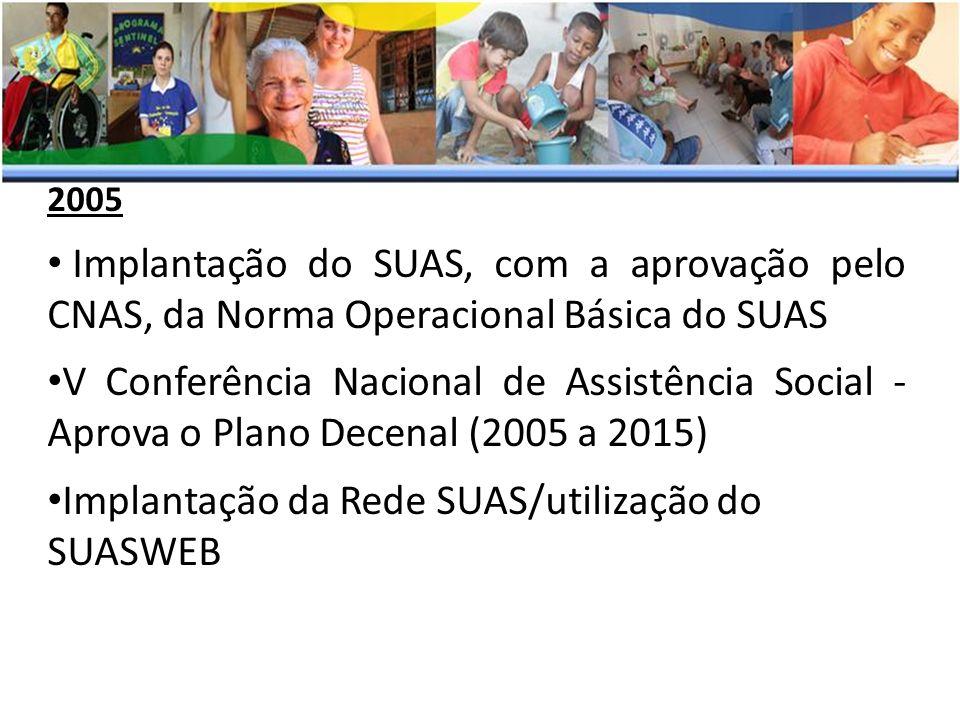 2005 Implantação do SUAS, com a aprovação pelo CNAS, da Norma Operacional Básica do SUAS V Conferência Nacional de Assistência Social - Aprova o Plano