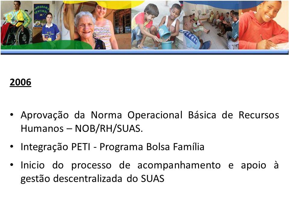 2006 Aprovação da Norma Operacional Básica de Recursos Humanos – NOB/RH/SUAS. Integração PETI - Programa Bolsa Família Inicio do processo de acompanha