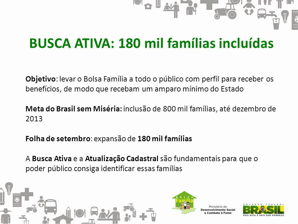 BUSCA ATIVA: 180 mil famílias incluídas Objetivo: levar o Bolsa Família a todo o público com perfil para receber os benefícios, de modo que recebam um