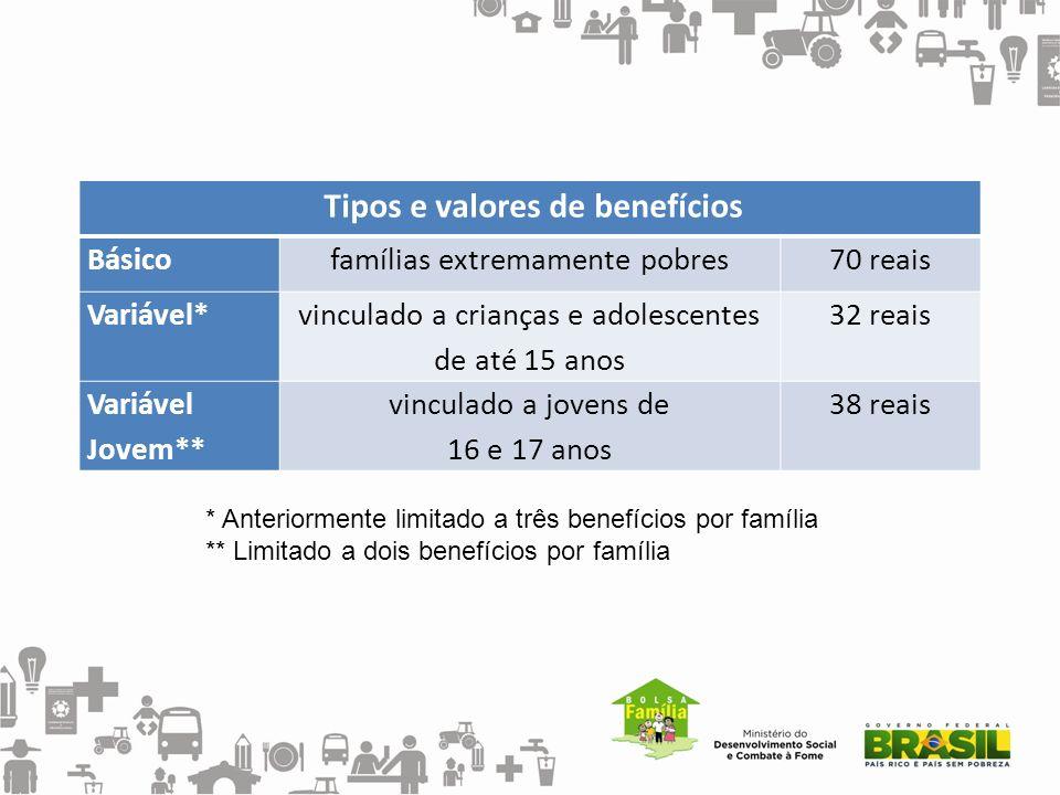 Tipos e valores de benefícios Básicofamílias extremamente pobres70 reais Variável* vinculado a crianças e adolescentes de até 15 anos 32 reais Variáve