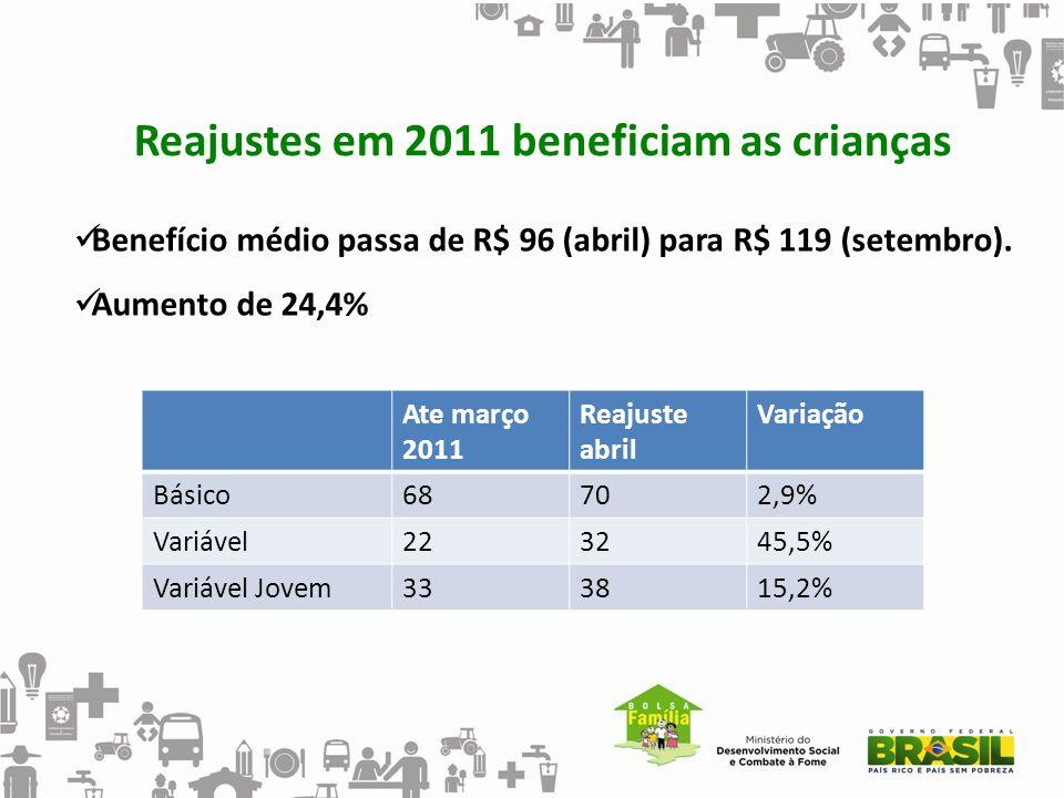 Ate março 2011 Reajuste abril Variação Básico68702,9% Variável223245,5% Variável Jovem333815,2% Reajustes em 2011 beneficiam as crianças Benefício méd