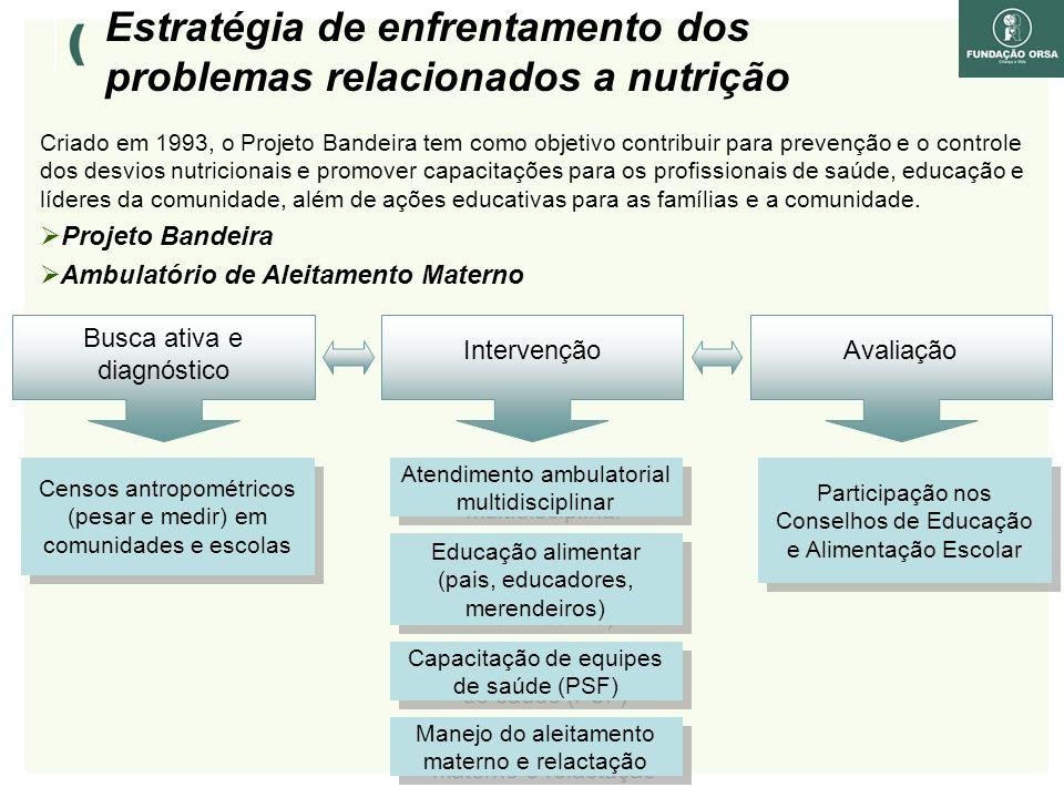 Estratégia de enfrentamento dos problemas relacionados a nutrição Busca ativa e diagnóstico IntervençãoAvaliação Censos antropométricos (pesar e medir) em comunidades e escolas Atendimento ambulatorial multidisciplinar Educação alimentar (pais, educadores, merendeiros) Participação nos Conselhos de Educação e Alimentação Escolar Capacitação de equipes de saúde (PSF) Manejo do aleitamento materno e relactação Criado em 1993, o Projeto Bandeira tem como objetivo contribuir para prevenção e o controle dos desvios nutricionais e promover capacitações para os profissionais de saúde, educação e líderes da comunidade, além de ações educativas para as famílias e a comunidade.