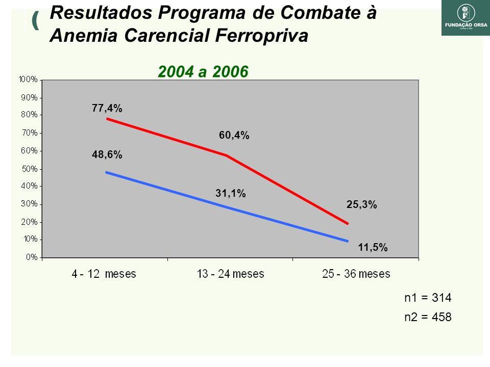 Resultados Programa de Combate à Anemia Carencial Ferropriva 11,5% 31,1% 48,6% 77,4% 25,3% 60,4% 2004 a 2006 n1 = 314 n2 = 458