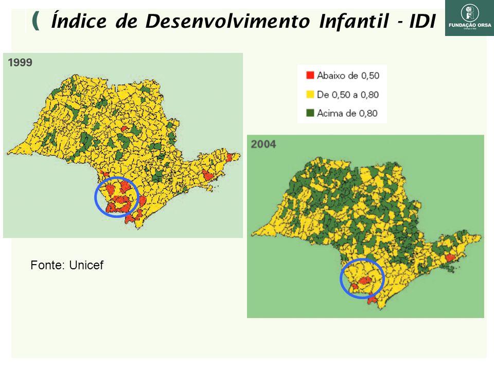 Índice de Desenvolvimento Infantil - IDI Fonte: Unicef