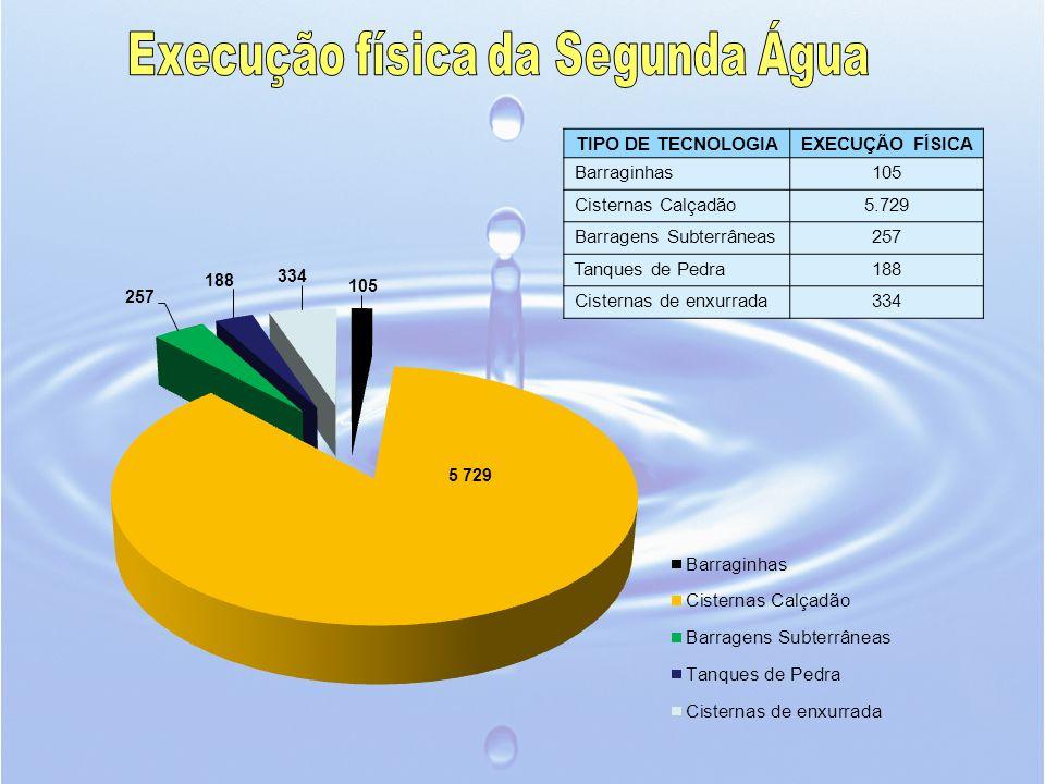 TIPO DE TECNOLOGIAEXECUÇÃO FÍSICA Barraginhas105 Cisternas Calçadão5.729 Barragens Subterrâneas257 Tanques de Pedra188 Cisternas de enxurrada334