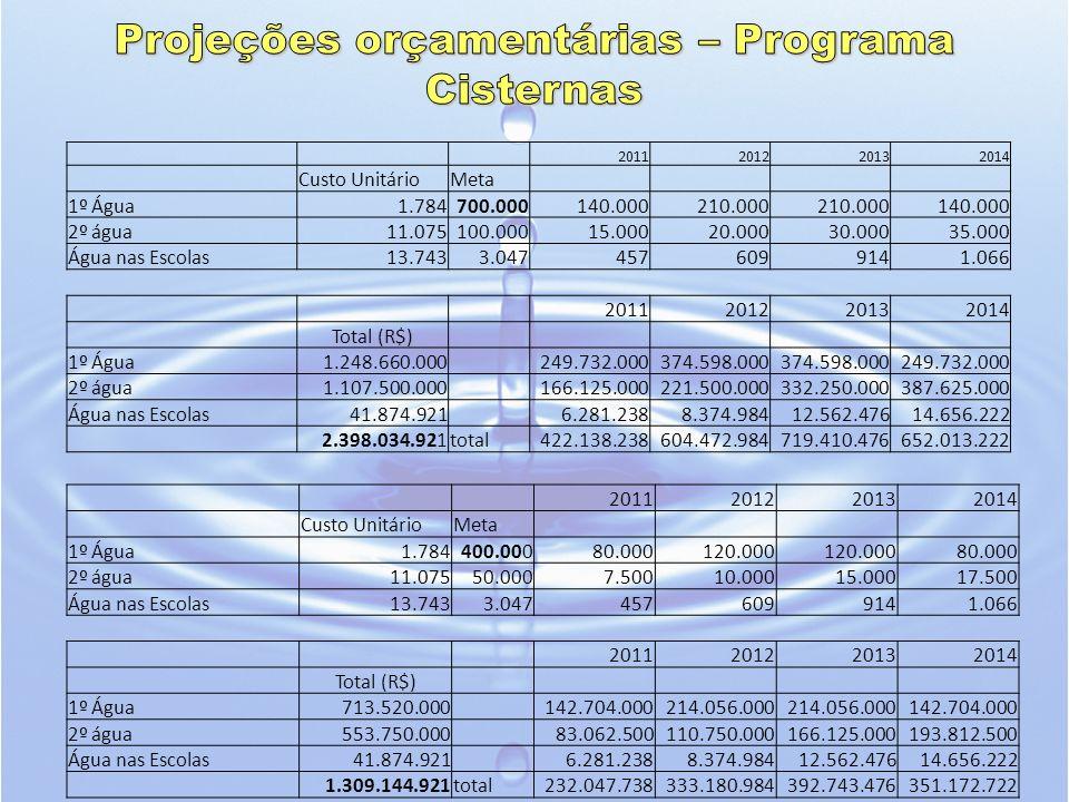 2011201220132014 Custo UnitárioMeta 1º Água1.784400.00080.000120.000 80.000 2º água11.07550.0007.50010.00015.00017.500 Água nas Escolas13.7433.0474576