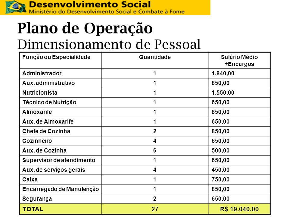 Plano de Operação Dimensionamento de Pessoal Função ou EspecialidadeQuantidadeSalário Médio +Encargos Administrador11.840,00 Aux. administrativo1850,0
