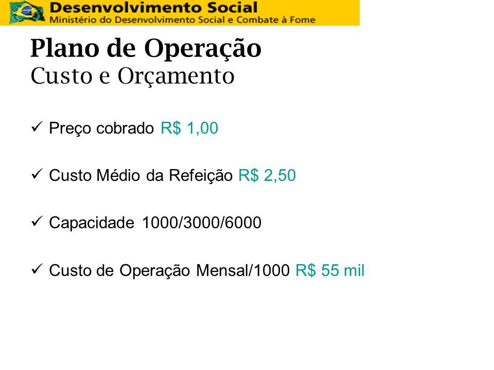 Plano de Operação Custo e Orçamento Preço cobrado R$ 1,00 Custo Médio da Refeição R$ 2,50 Capacidade 1000/3000/6000 Custo de Operação Mensal/1000 R$ 5