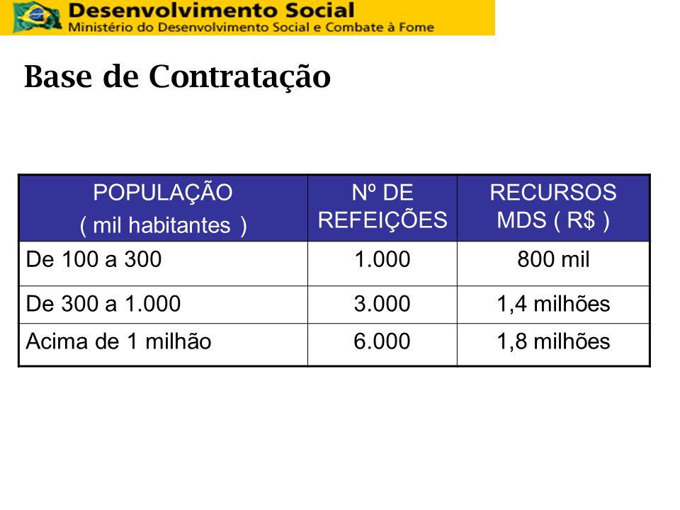 Base de Contratação POPULAÇÃO ( mil habitantes ) Nº DE REFEIÇÕES RECURSOS MDS ( R$ ) De 100 a 3001.000800 mil De 300 a 1.0003.0001,4 milhões Acima de
