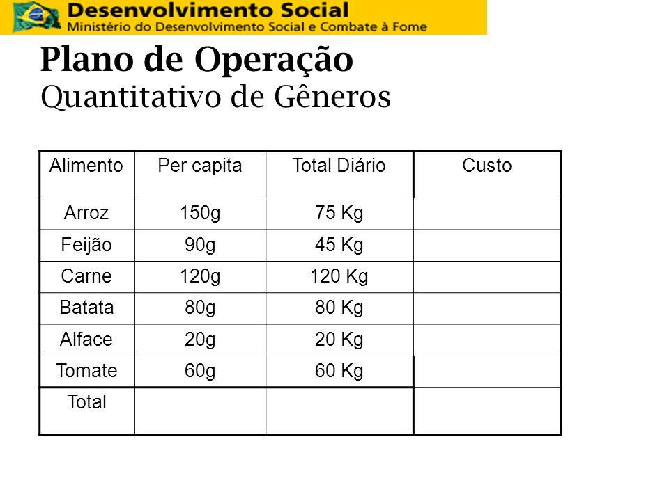 Plano de Operação Quantitativo de Gêneros AlimentoPer capitaTotal DiárioCusto Arroz150g75 Kg Feijão90g45 Kg Carne120g120 Kg Batata80g80 Kg Alface20g20