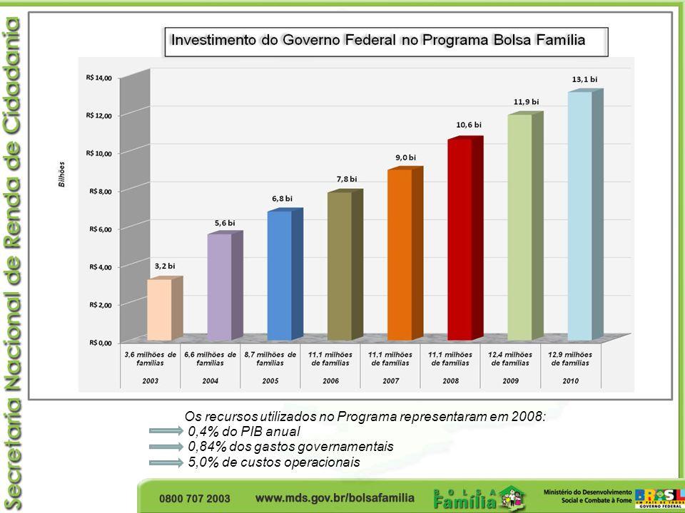 Os recursos utilizados no Programa representaram em 2008: 0,4% do PIB anual 0,84% dos gastos governamentais 5,0% de custos operacionais